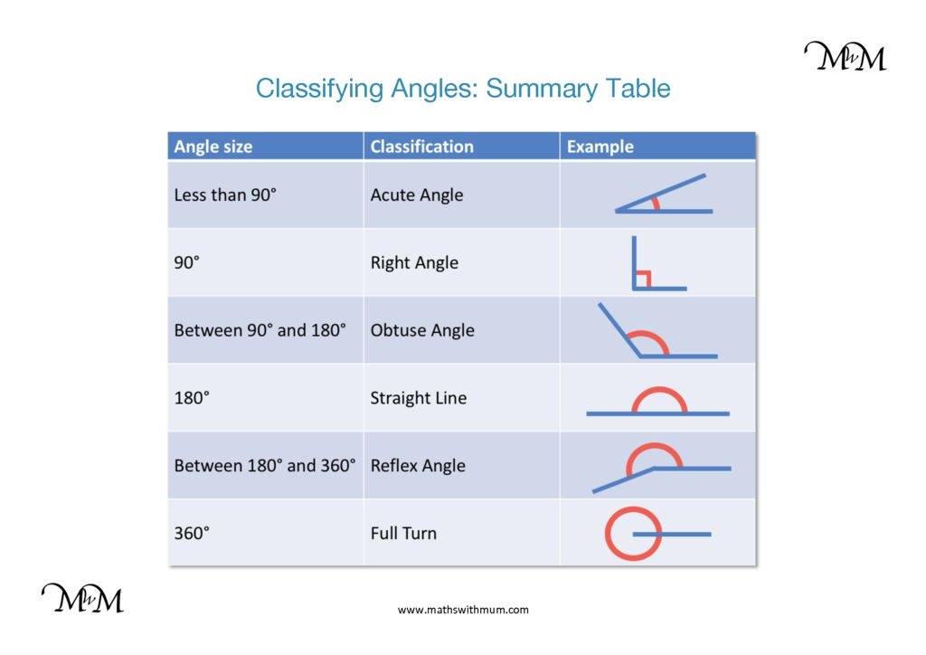 Classifying Angles as Acute, Obtuse, Right or Reflex - Maths